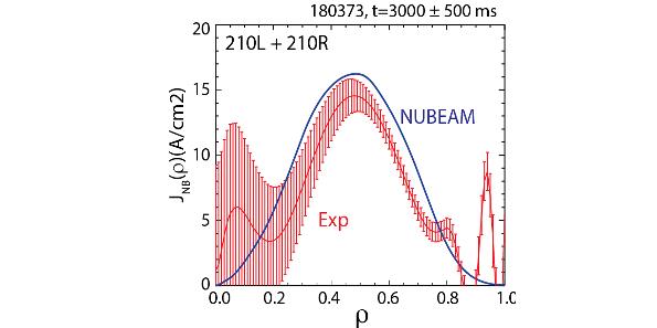Measured NBCD for CCOANB (red) vs NUBEAM modeling (blue)