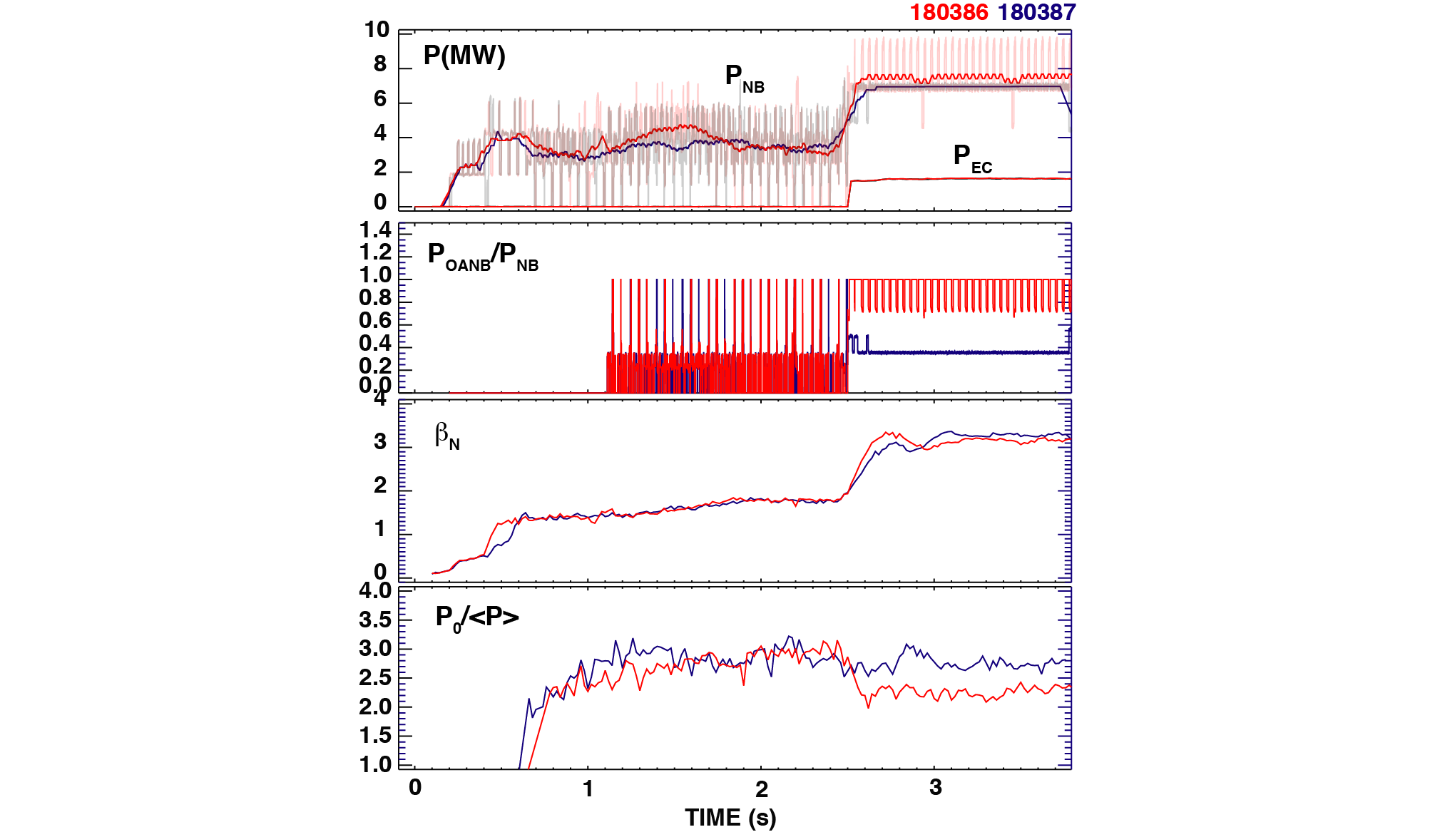Pressure broadening with dominant off-axis NB heating at $\beta_N>3$