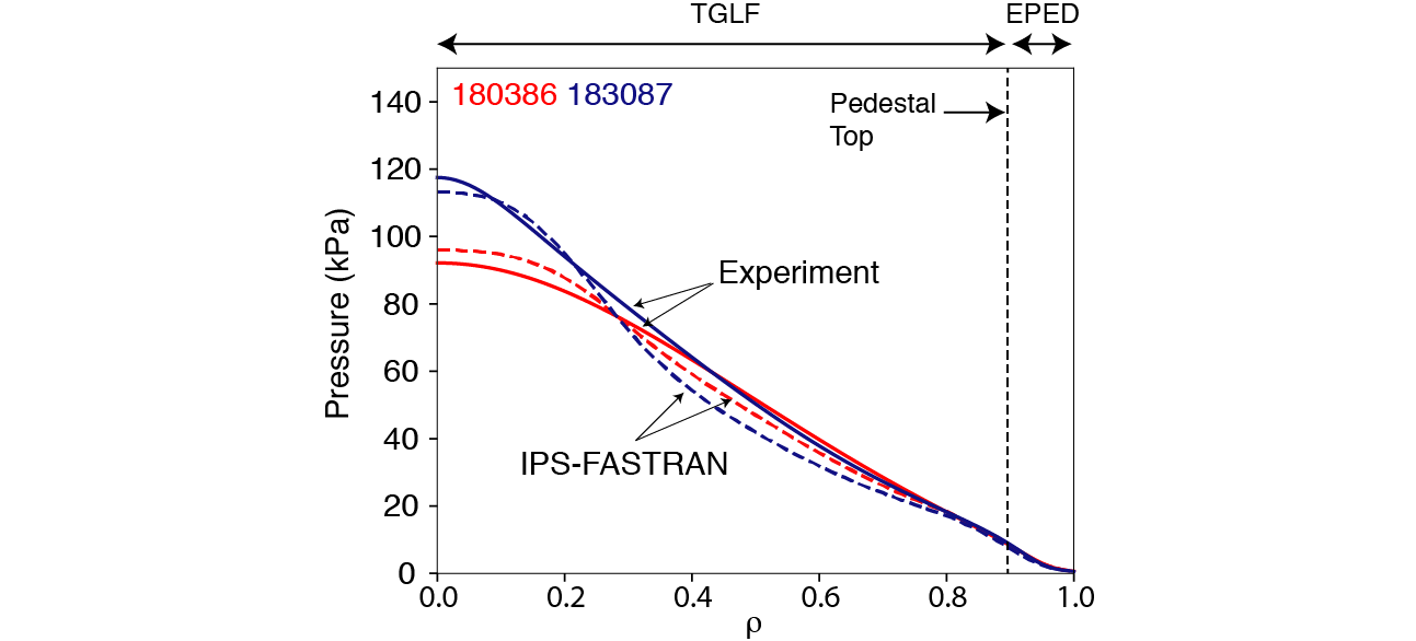 Comparison between measurement (solid) and IPS-FASTRAN modeling (dashed) for the discharges shown in Fig 2.